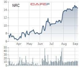 Netland (NRC) bán triệu cổ phiếu, tăng vốn điều lệ lên gấp 4 lần